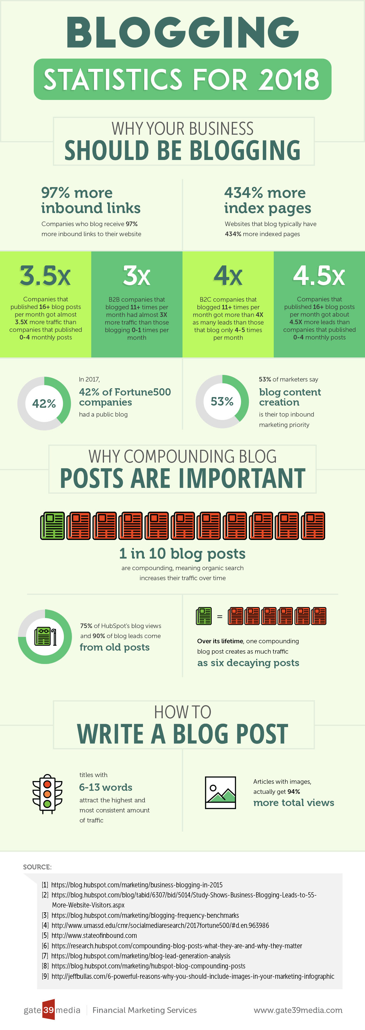 Blogging Statistics for 2018 - Why Your Company Should Be Blogging