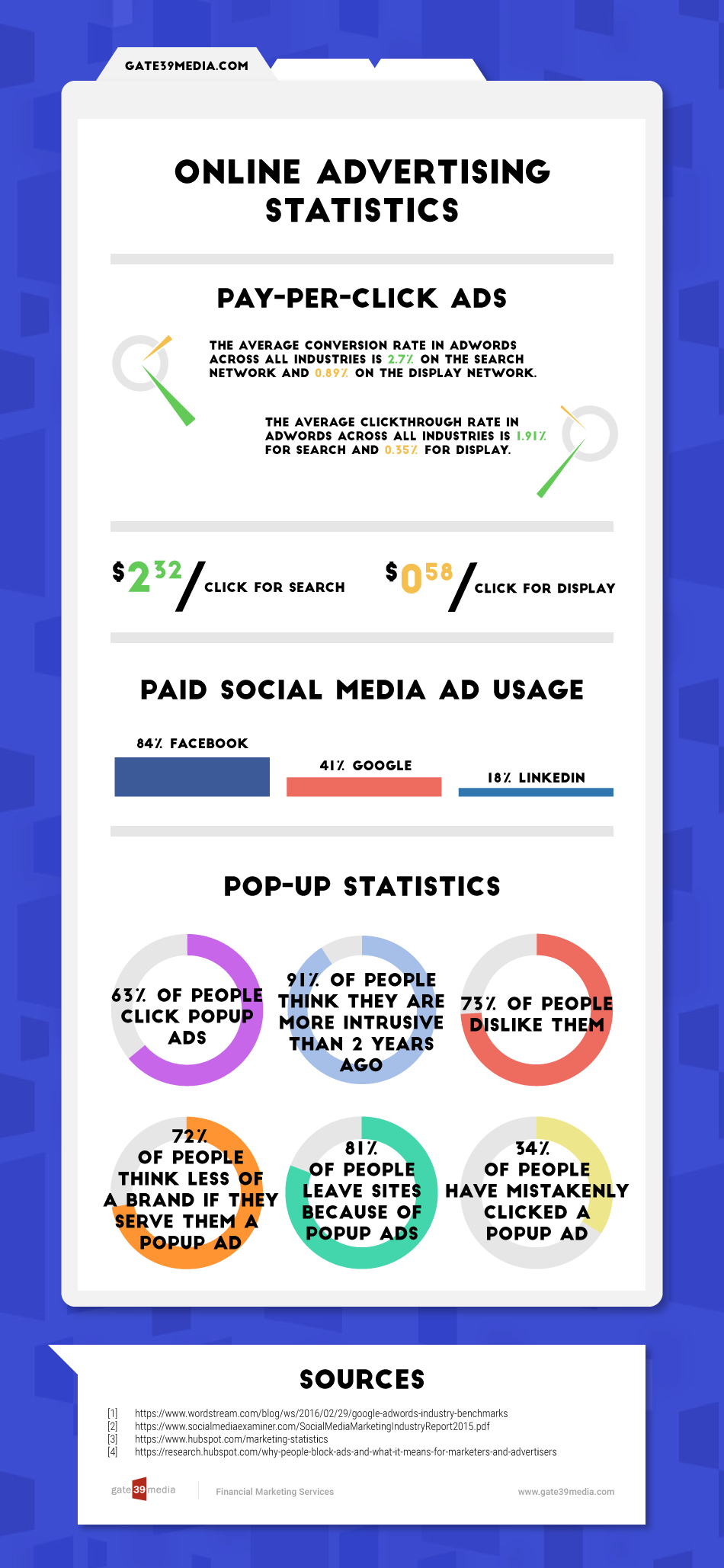 Online Advertising Statistics: An Infographic