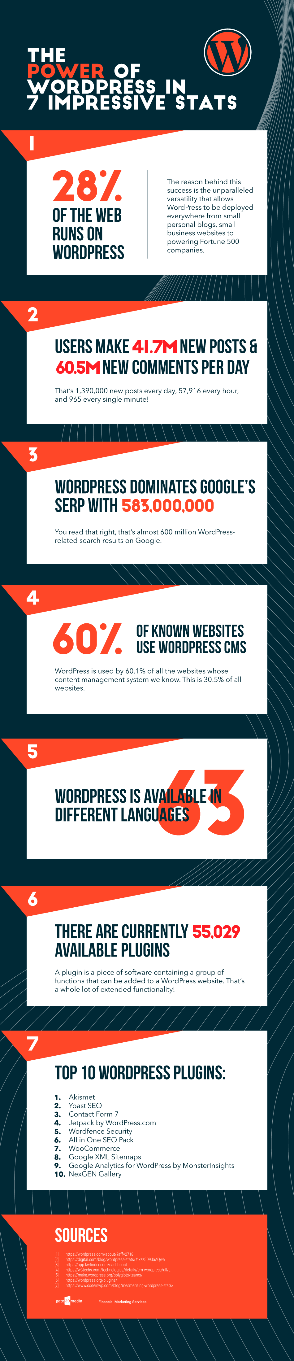 The Power of WordPress in 7 Impressive Stats