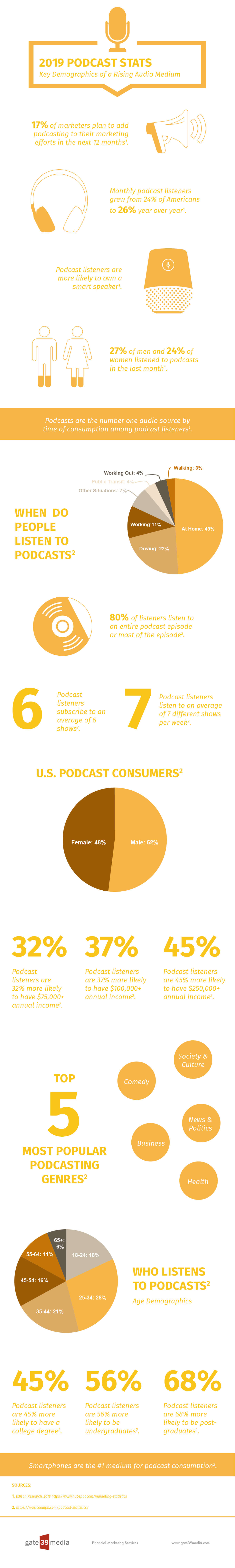 2019 Podcast Statistics: An Infographic