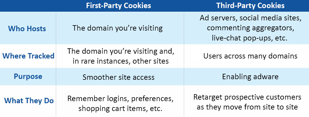 Differences Between First-Party and Third-Party Cookies